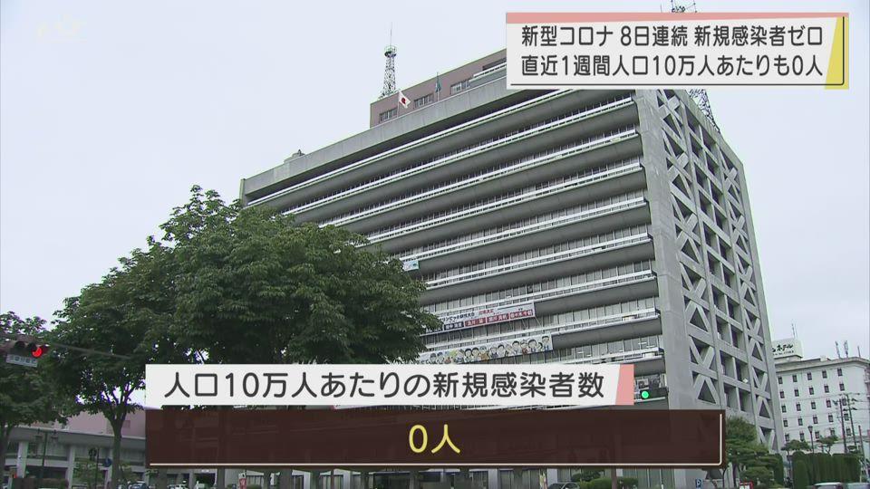 10月18日新型コロナ新規感染確認なし 8日連続ゼロ【岩手】